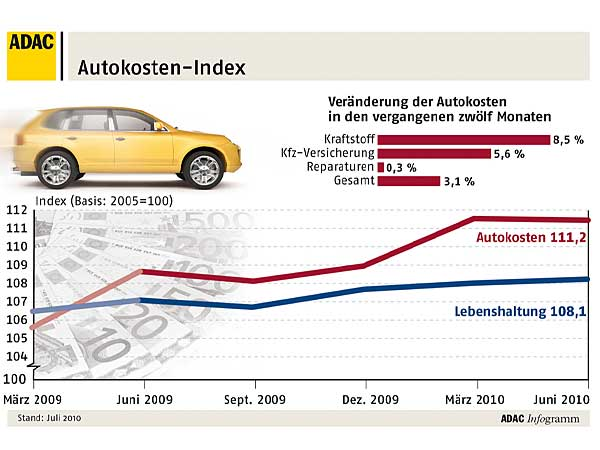 ADAC Autokosten-Index (Grafik: ADAC)