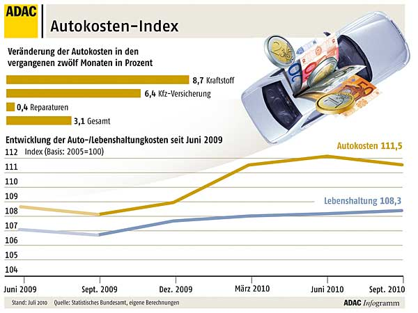 Autokosten-Index Herbst 2010 (Grafik: ADAC)