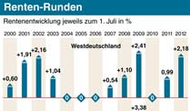 Die Rentenentwicklung seit 2000 (Quelle: dpa)