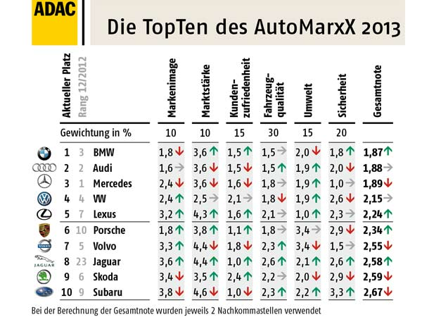Top Ten ADAC-AutoMarxX Juni 2013 (Quelle: ADAC)