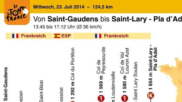 Tour de France 2014 Etappe 17: Favoriten auf Königsetappe gefordert. Etappenplan der 17.