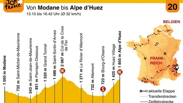 Radsport - 20. Tour-Etappe: Showdown in L'Alpe d'Huez. Der Streckenplan der 19.
