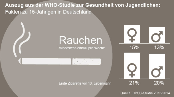 (Quelle: Daten: WHO / Grafik: Ulrike Frey, t-online.de )
