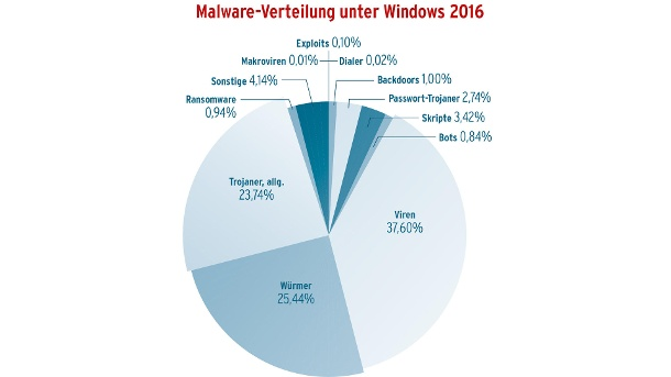Schadprogramme unter Windows (Quelle: AV-Test)