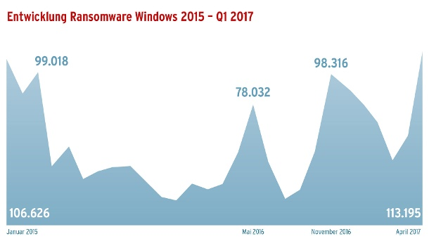 Ransomware Windows (Quelle: AV-Test)