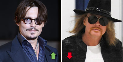 Johnny Depp und Axl Rose - Top & Flop des Tages. Johnny Depp und Axl Rose (Quelle: dapd/dpa)
