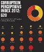 Korruptionswahrnehmungsindex 2012 von Transparency International (Corruption Perceptions Index) (Quelle: Transparency International)