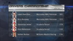 Das waren die Tops und Flops der F1-Saison. (Screenshot: news2use)