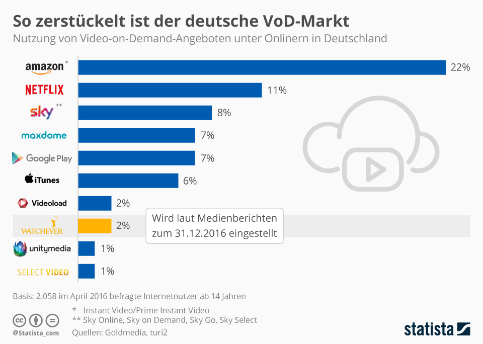 Amazon-Prime beherrscht den Streaming-Markt in Deutschland.