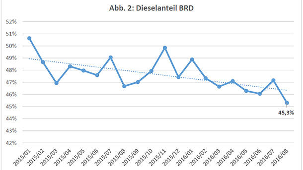 Die Kurve bei Autos mit Dieselmotor zeigt nach unten. (Quelle: CAR Center Automotive Research)