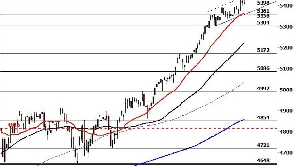 Chartanalyse Nasdaq 100: Double Inside Day.  (Quelle: Commerzbank Research)