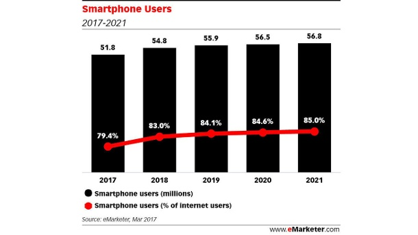 (Quelle: eMarketer.com)