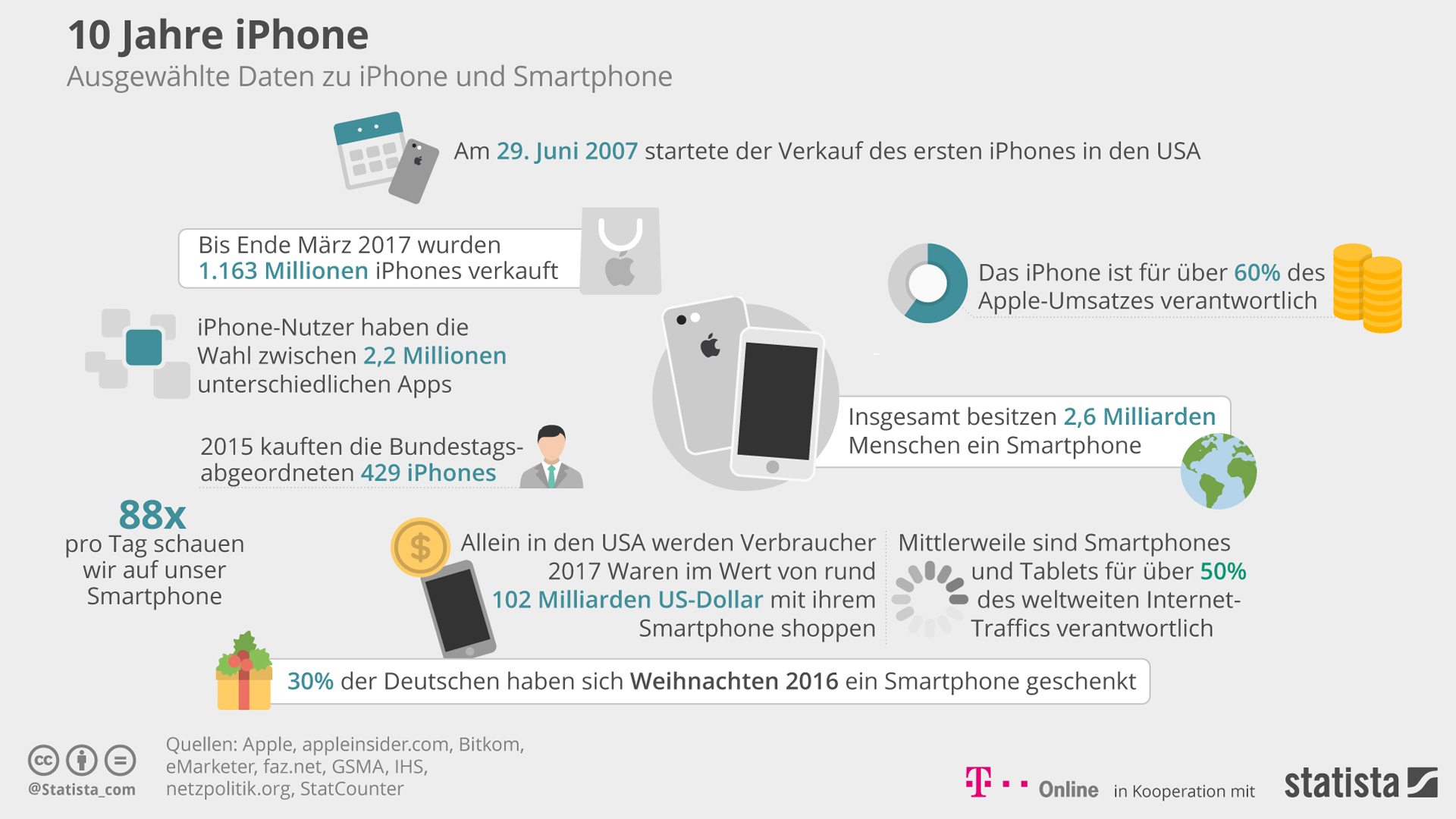 Interessante Statistiken rund ums Apple iPhone