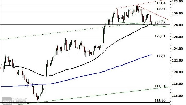 Chartanalyse EUR/JPY: Support im Test.  (Quelle: Commerzbank Research)