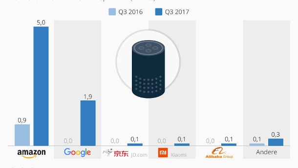 Amazon und Google dominieren den Smart Speaker-Markt. (Quelle: statista)