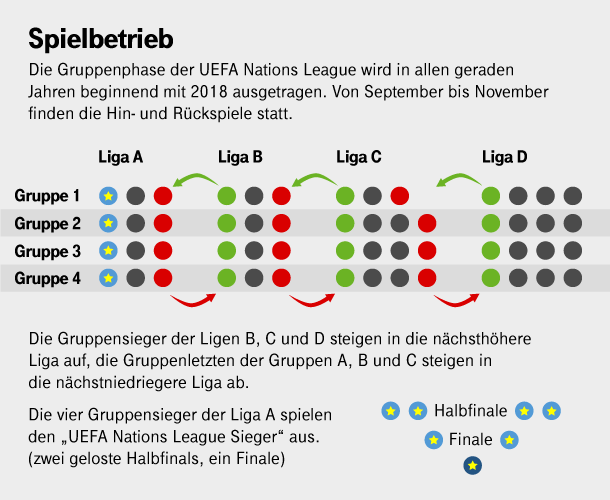 So funktioniert Auf- und Abstieg in der Nations League. (Quelle: t-online.de/Benjamin Springstrow)