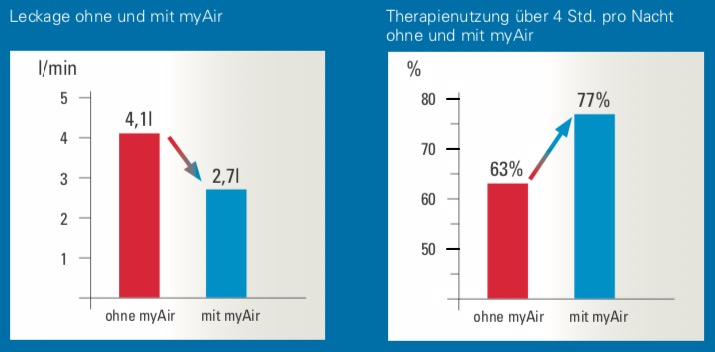 Holger Woehrle, Michael Arzt, Andrea Graml, Ingo Fietze, Peter Young, Helmut Teschler, Joachim H. Ficker. Effect of a patient engagement tool on positive airway pressure adherence: analysis of a German healthcare provider database. SLEEP 3488, accepted 14 July 2017. (Quelle: ResMed Inc.)