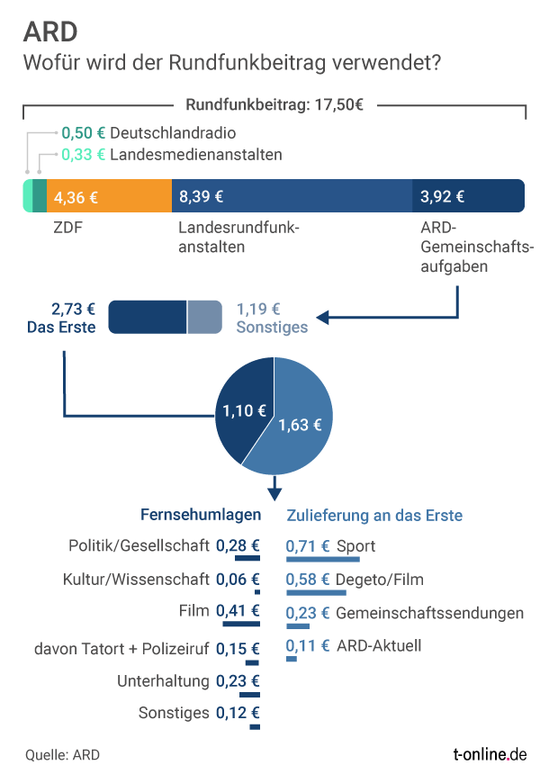 Landesrundfunkanstalten are RBB, WDR, BR, NDR and Co - they get the most money, they finance their regional